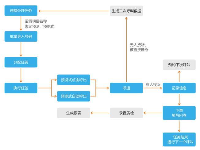 营销型呼叫中心流程图